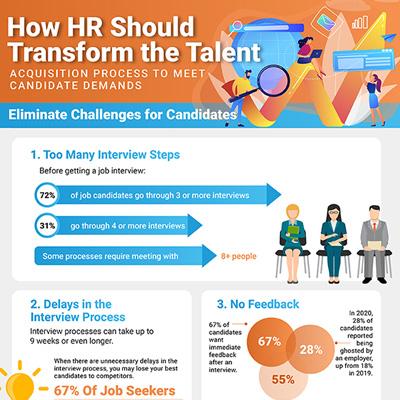 How HR Should Transform the Talent Acquisition Process to Meet Candidate Demands