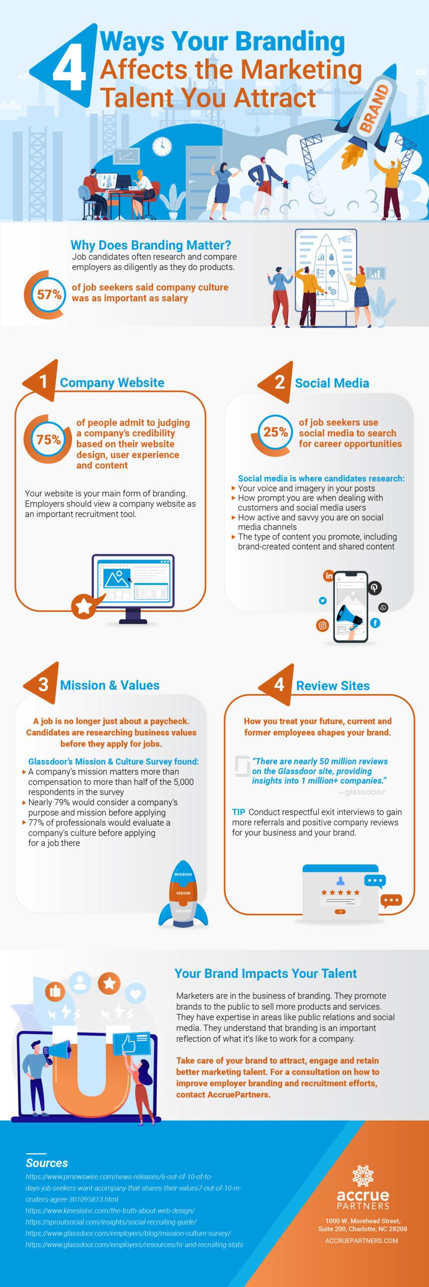 AccruePartners_WhyBrandingMatters_Infographics-01-01-01